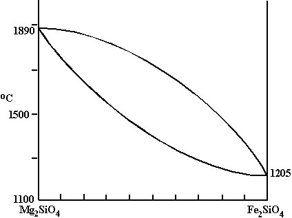 Binary Phase Diagram.Binary Phase Diagrams