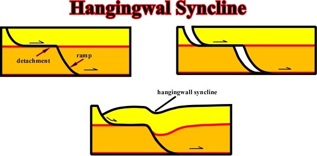 Hanging Wall compression-------shortening-------uplift-----erosion/extension