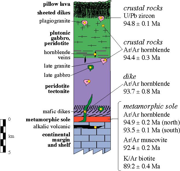 zircon dating metamorphic rocks diagram