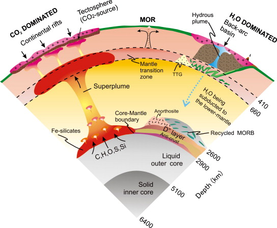 Supercontinent tectonics cartoon speculating the fluid distribution from surface to the core of the earth after santosh et al 2009b and references therein sciox Gallery