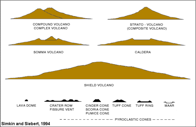 volcanoes the formation volcanic materials and types of eruption Greenstone belts are volcanic-sedimentary sequences, which include ultramafic rocks, dolerite, basalt, chert, sandstone, shale, tuff, banded iron-formation and other rock types these rocks are very complex, having undergone metamorphism, folding.